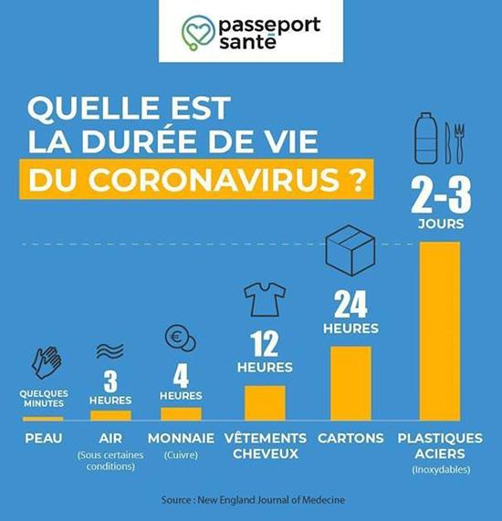 Durée de vie Coronavirus